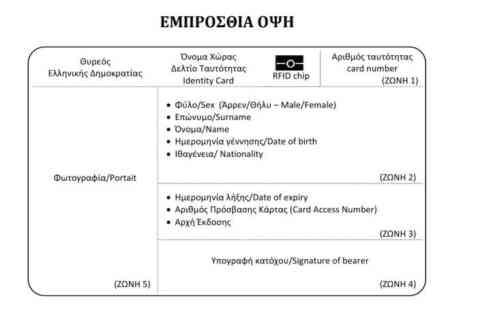 Δημοσιεύθηκε το ΦΕΚ για τις νέες ταυτότητες. Η διαδικασία αντικατάστασης και τα δικαιολογητικά