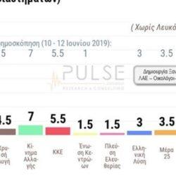 Δημοσκόπηση: Στις 8 μονάδες η διαφορά ΝΔ-ΣΥΡΙΖΑ, μπαίνει στη βουλή ο Βαρουφάκης