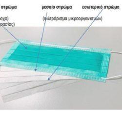Πώς βάζουμε και βγάζουμε σωστά τη μάσκα - Οδηγίες από τον ΕΟΔΥ