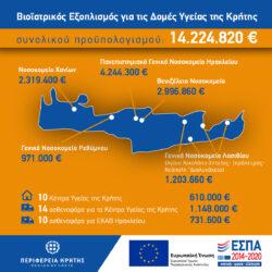 Πάνω από 14 εκ. ευρώ στα νοσοκομεία και δομές υγείας της Κρήτης για σύγχρονο βιοϊατρικό εξοπλισμό