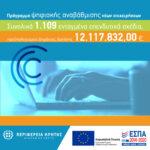 Περιφέρεια Κρήτης: 12 εκατ. ευρώ για την ψηφιακή αναβάθμιση 1.109 ΜμΕ